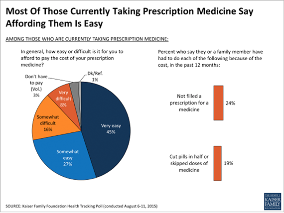 Most of Those Currently Taking Prescription Medicine Say Affording Them Is Easy
