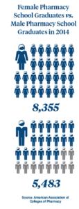 Female pharmacy school graduates vs male pharmacy school graduates in 2014