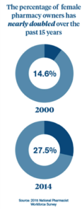 Percentage of female pharmacy owners has nearly doubled over the past 15 years