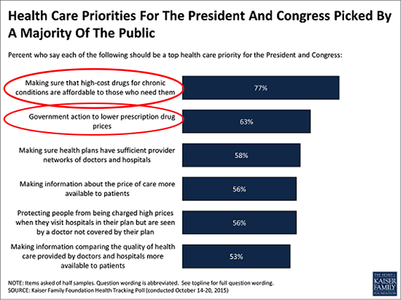 Health Care Priorities For The President And Congress Picked By A Majority Of The Public