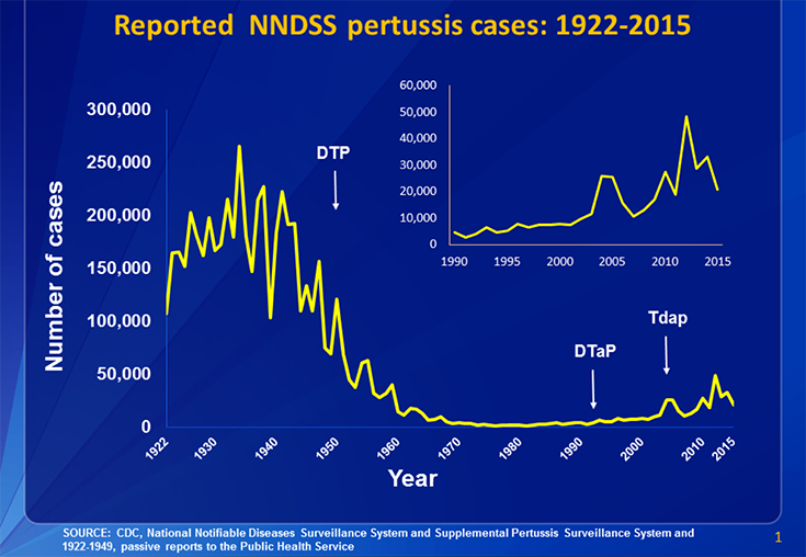 Reported NNDSS pertussis cases: 1922-2015