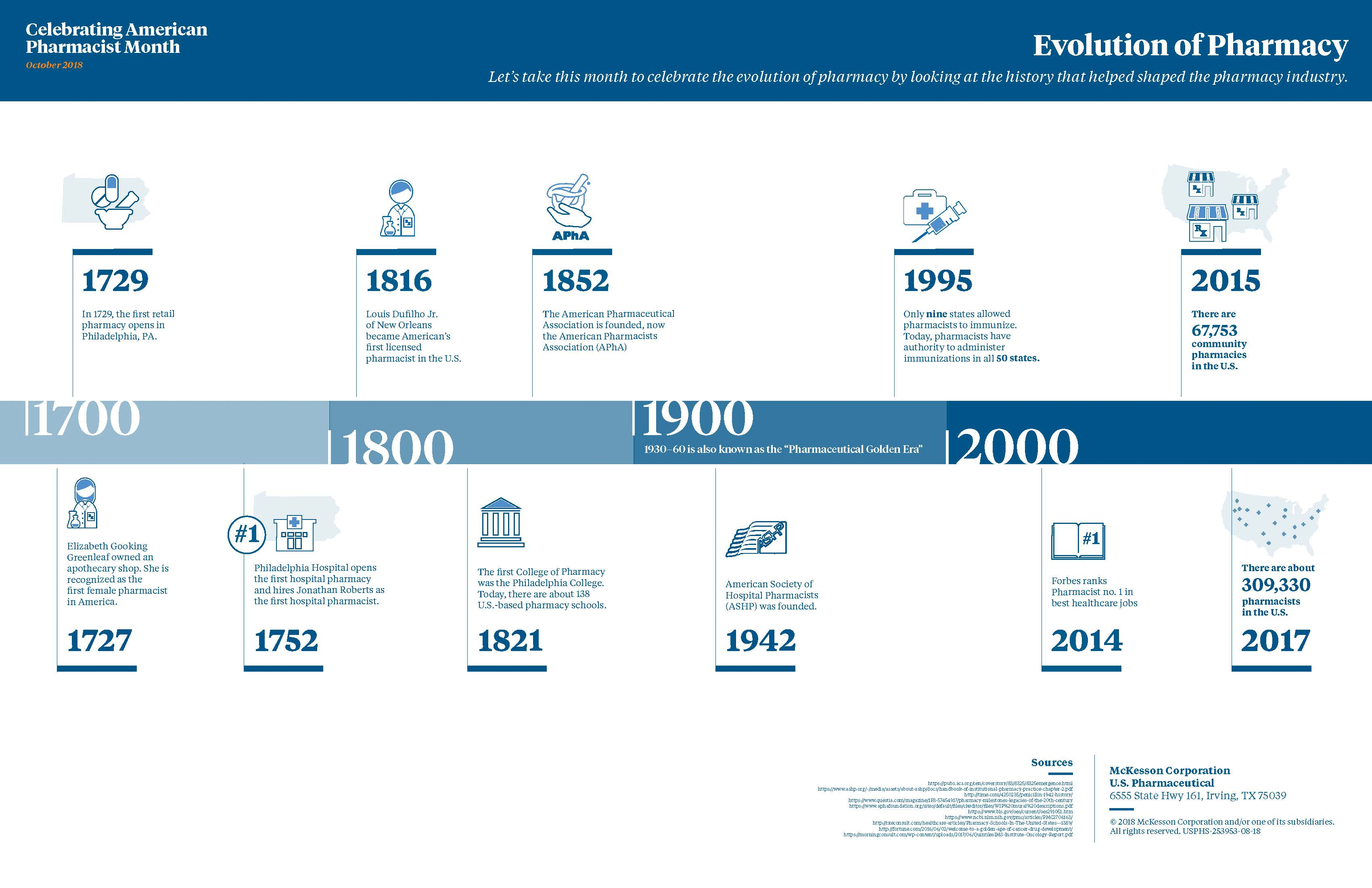 evolution-of-pharmacy