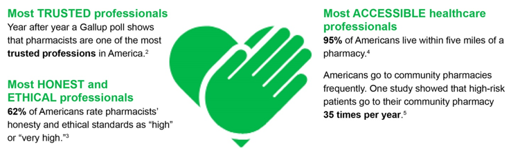 pharmacists-are-most-trusted-honest-ethical-accessible-professionals