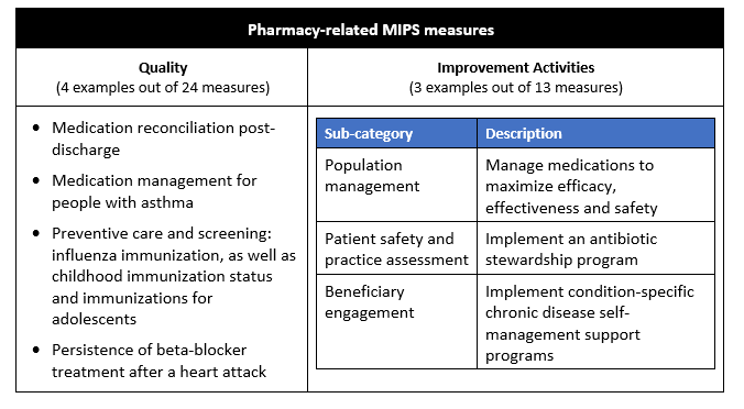 How to help prescribers with quality measures