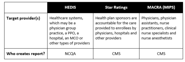 Several performance measures for prescribers