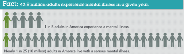 In a given year almost 44 million American adults experience mental illness, representing about 1 in 5 adults.