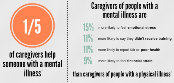 Being a caregiver can take a physical, mental, emotional and financial toll