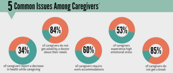 Caregivers neglect their own physical and mental health, and a caregiver's health might be overlooked by providers