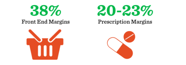 Gross margins can be 38% or more and margins are 15% higher than on prescriptions